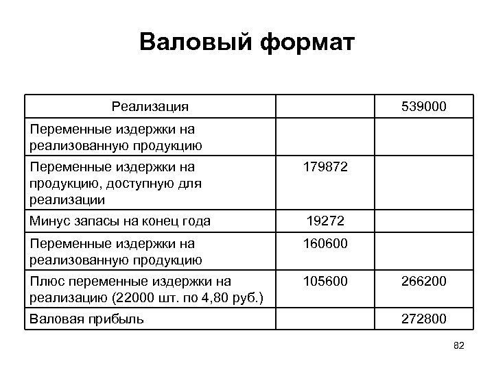 Валовый формат Реализация 539000 Переменные издержки на реализованную продукцию Переменные издержки на продукцию, доступную