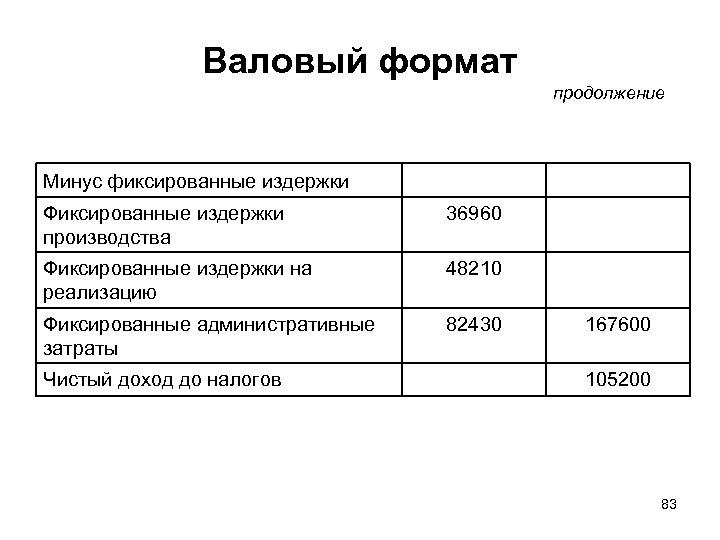 Валовый формат продолжение Минус фиксированные издержки Фиксированные издержки производства 36960 Фиксированные издержки на реализацию