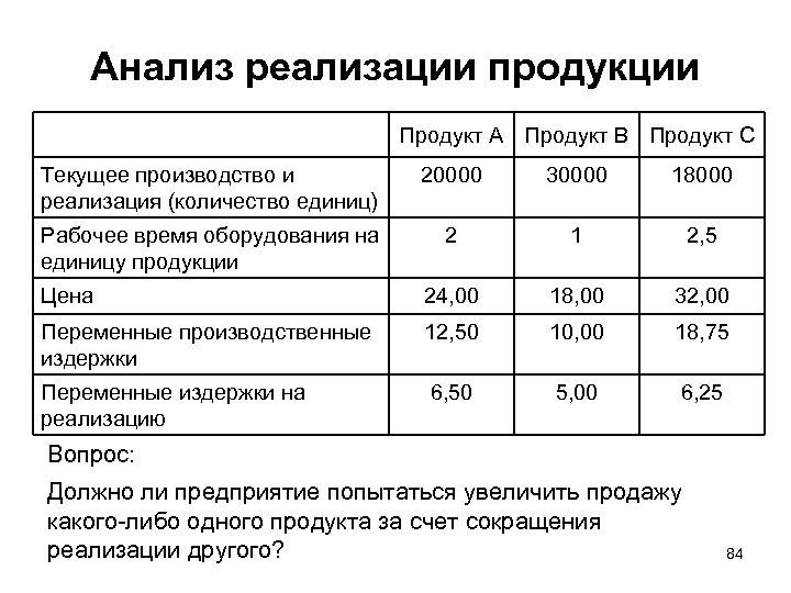 Анализ реализации продукции Продукт А Продукт В Продукт С Текущее производство и реализация (количество