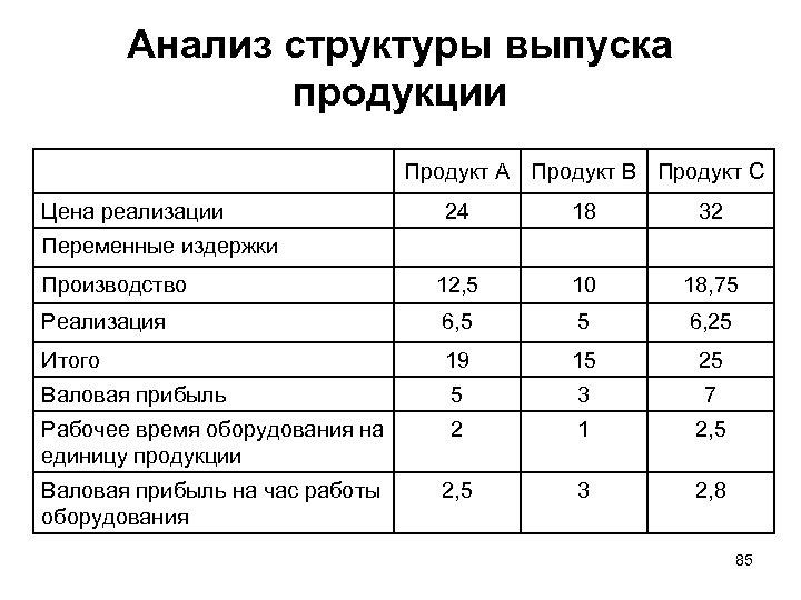 Анализ структуры выпуска продукции Продукт А Продукт В Продукт С Цена реализации 24 18