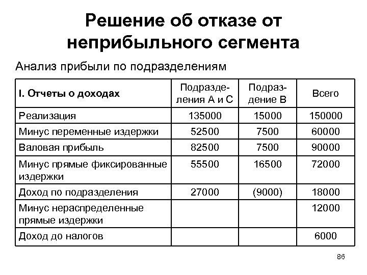 Решение об отказе от неприбыльного сегмента Анализ прибыли по подразделениям Подразделения А и С