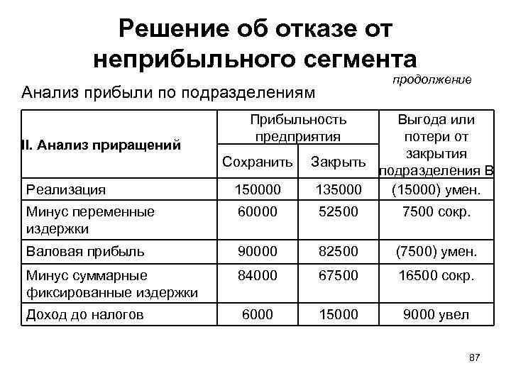 Решение об отказе от неприбыльного сегмента продолжение Анализ прибыли по подразделениям II. Анализ приращений