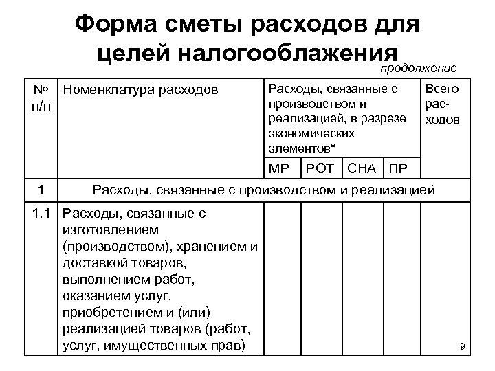 Форма сметы расходов для целей налогооблажения продолжение № Номенклатура расходов п/п Расходы, связанные с