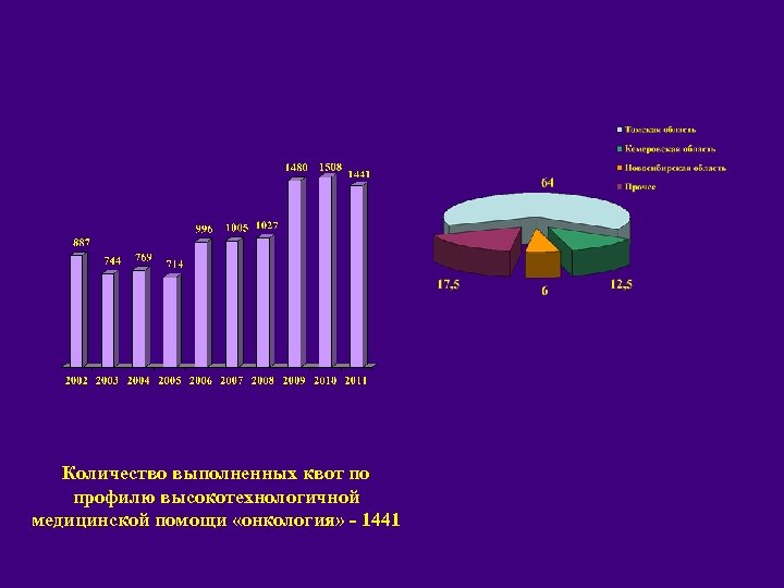 Количество выполненных квот по профилю высокотехнологичной медицинской помощи «онкология» - 1441