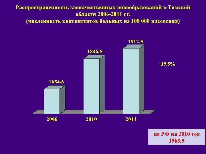 Распространенность злокачественных новообразований в Томской области 2006 -2011 гг. (численность контингентов больных на 100