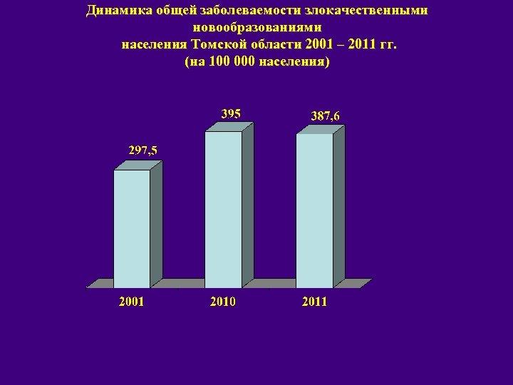 Динамика общей заболеваемости злокачественными новообразованиями населения Томской области 2001 – 2011 гг. (на 100