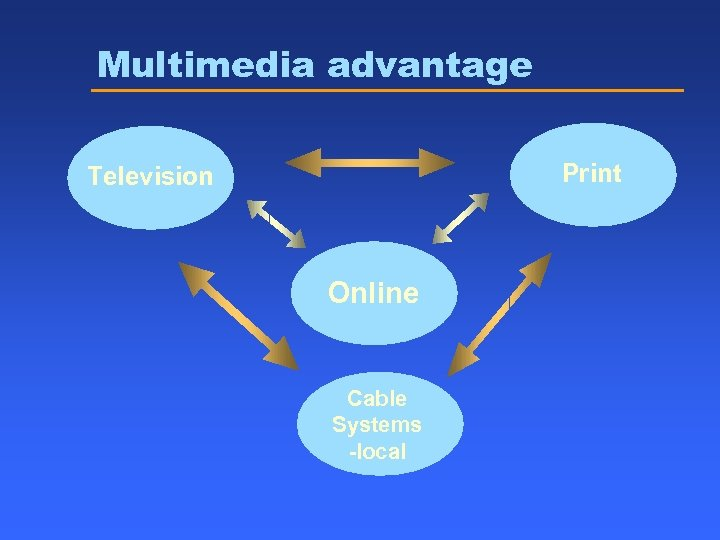 Multimedia advantage Print Television Online Cable Systems -local