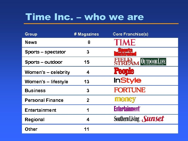 Time Inc. – who we are Group # Magazines News 8 Sports – spectator