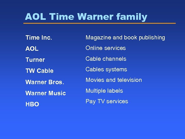 AOL Time Warner family Time Inc. Magazine and book publishing AOL Online services Turner