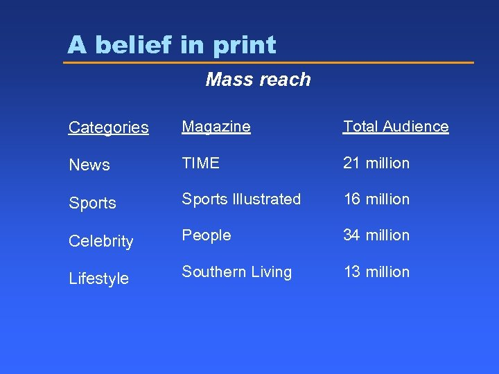 A belief in print Mass reach Categories Magazine Total Audience News TIME 21 million