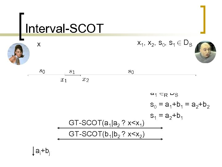 Interval-SCOT x x 1, x 2, s 0, s 1 2 DS a 1