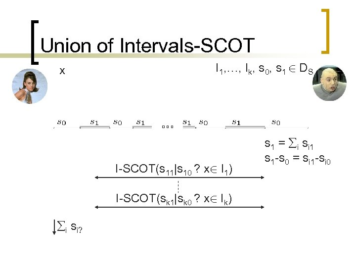 Union of Intervals-SCOT x I 1, …, Ik, s 0, s 1 2 DS