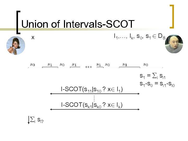Union of Intervals-SCOT x I 1, …, Ik, s 0, s 1 2 DS