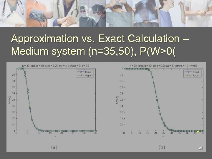 Approximation vs. Exact Calculation – Medium system (n=35, 50), P(W>0( 21