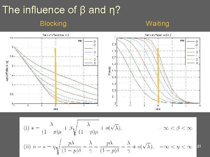 The influence of β and η? Blocking Waiting eta: 23