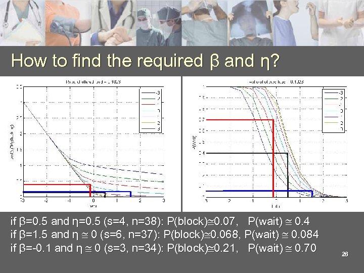 How to find the required β and η? if β=0. 5 and η=0. 5