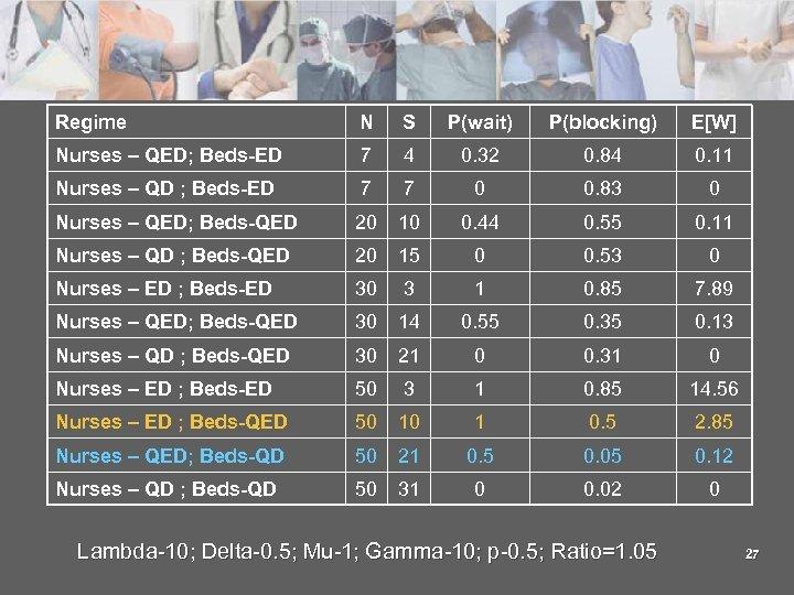 Regime N S P(wait) P(blocking) E [W ] Nurses – QED; Beds-ED 7 4