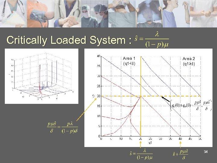 Critically Loaded System : Area 1 (q 1<ŝ) Area 2 (q 1≥ŝ) 34