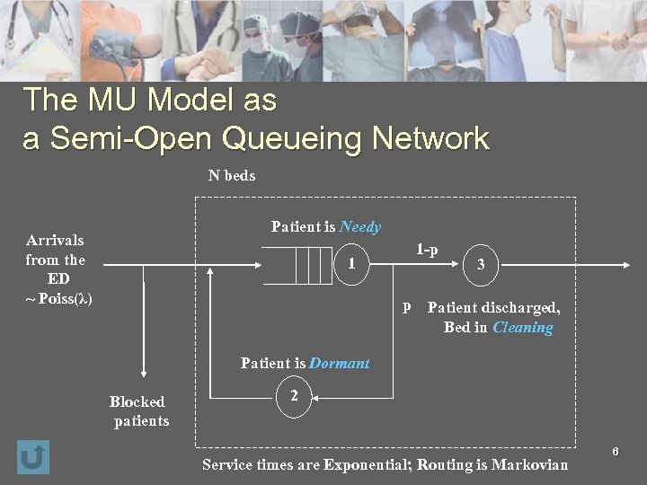 The MU Model as a Semi-Open Queueing Network N beds Patient is Needy Arrivals