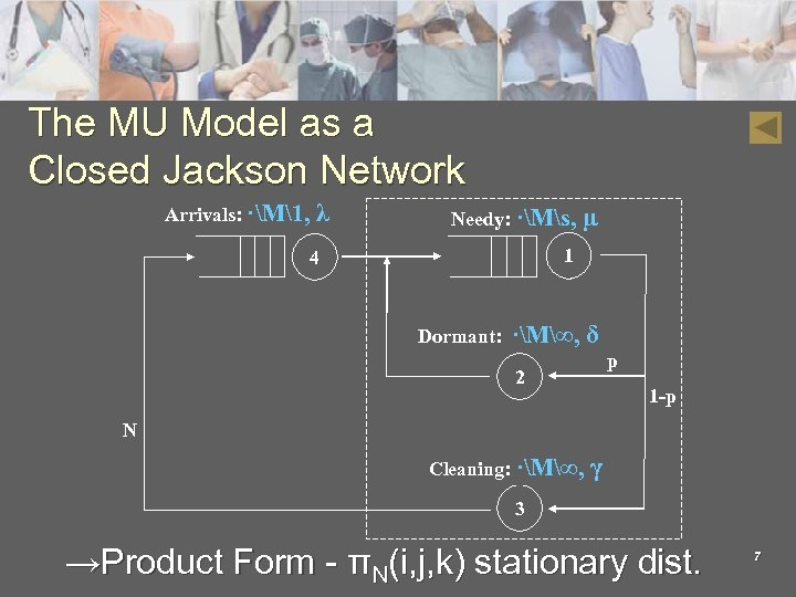 The MU Model as a Closed Jackson Network Arrivals: ·M1, λ Needy: ·Ms, µ