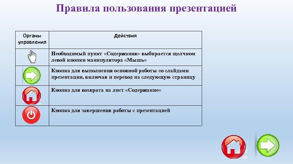 Правила пользования презентацией Органы управления Действия Необходимый пункт «Содержания» выбирается щелчком левой кнопки манипулятора