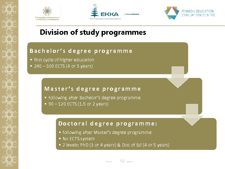 Division of study programmes Bachelor's degree programme • first cycle of higher education •