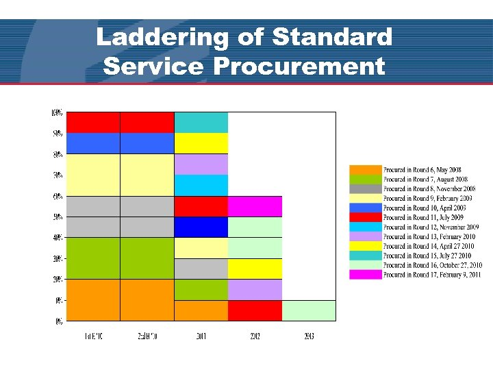 Laddering of Standard Service Procurement