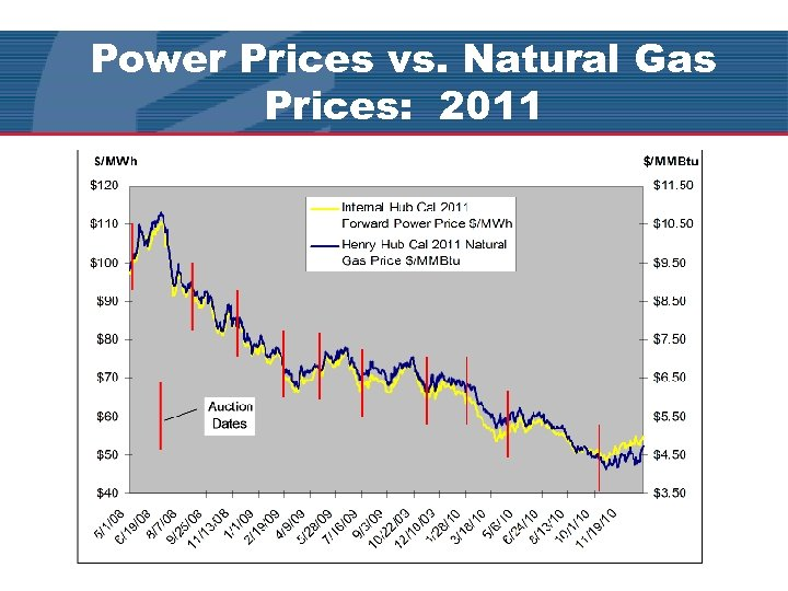 Power Prices vs. Natural Gas Prices: 2011