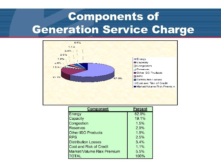 Components of Generation Service Charge