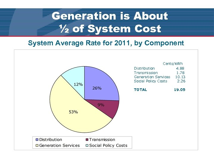Generation is About ½ of System Cost System Average Rate for 2011, by Component