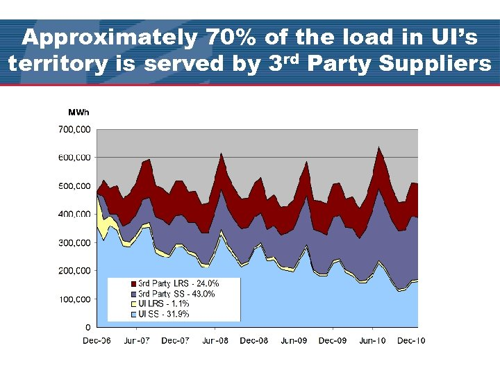 Approximately 70% of the load in UI's territory is served by 3 rd Party