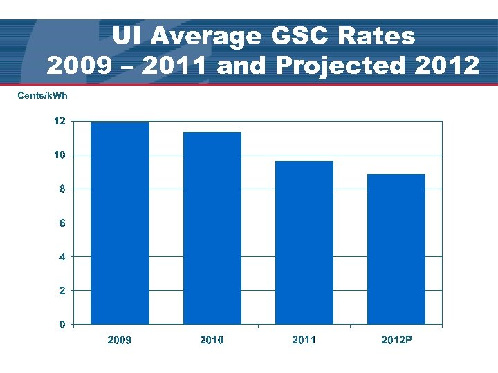 UI Average GSC Rates 2009 – 2011 and Projected 2012 Cents/k. Wh