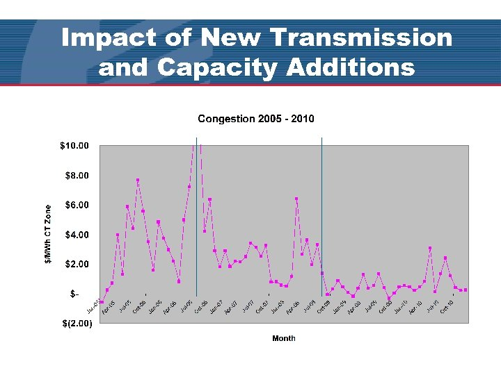 Impact of New Transmission and Capacity Additions