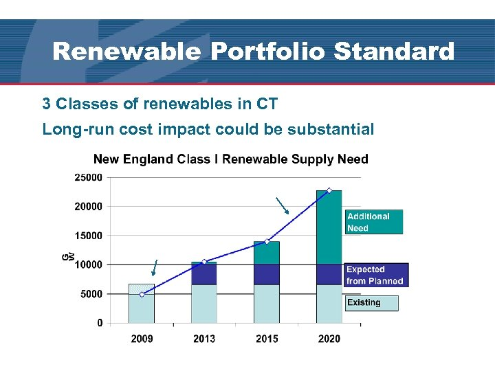 Renewable Portfolio Standard 3 Classes of renewables in CT Long-run cost impact could be