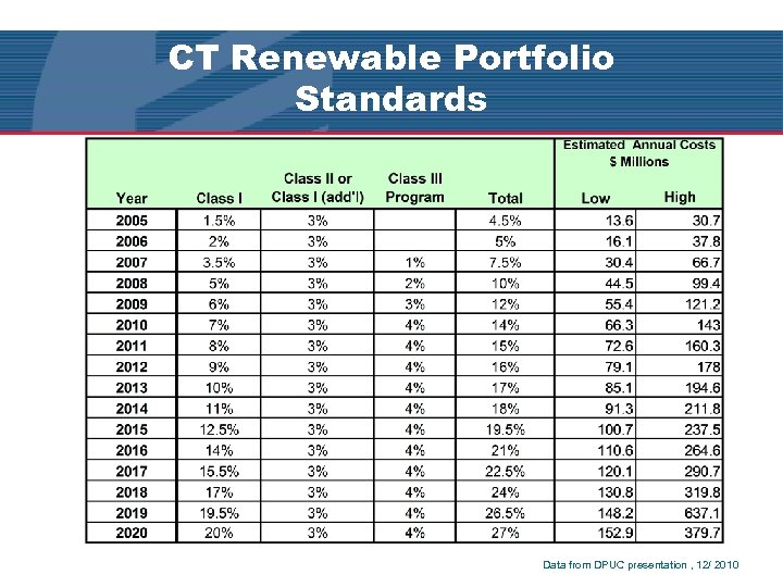 CT Renewable Portfolio Standards Q & A Data from DPUC presentation , 12/ 2010