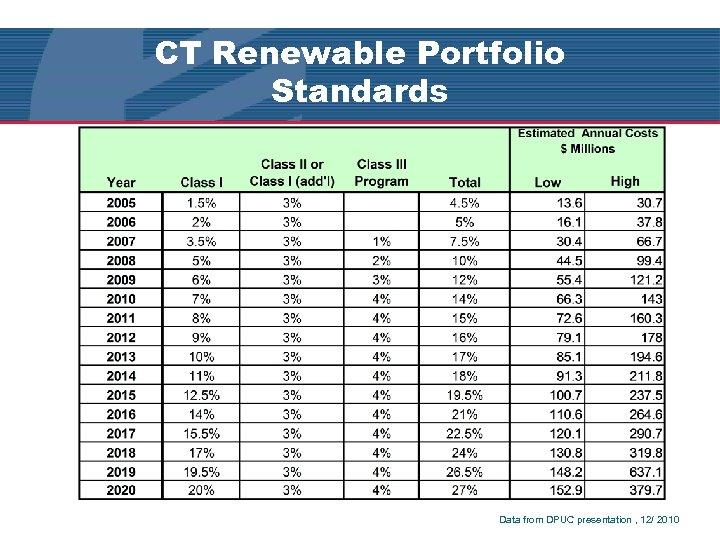 CT Renewable Portfolio Standards Q & A Data from DPUC presentation , 12/ 2010