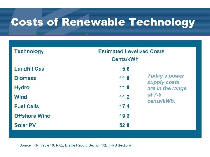 Costs of Renewable Technology Estimated Levelized Costs Cents/k. Wh Landfill Gas 5. 6 Biomass