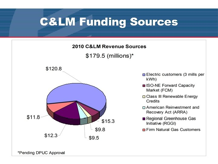 C&LM Funding Sources