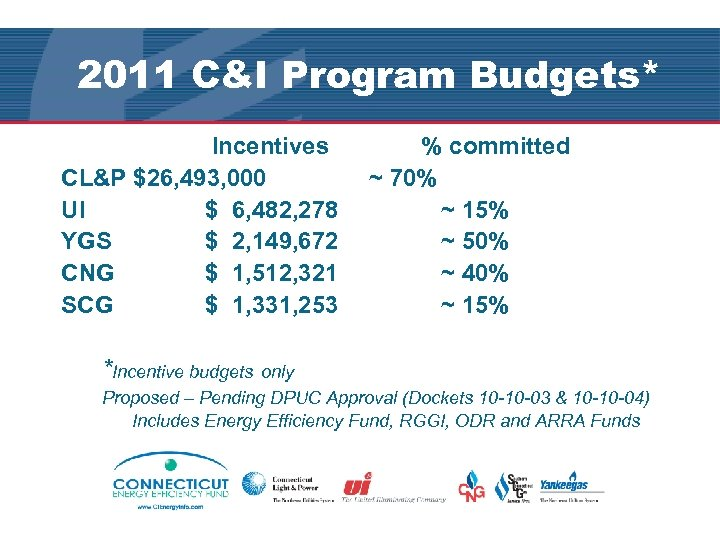 2011 C&I Program Budgets* Incentives % committed CL&P $26, 493, 000 ~ 70% UI