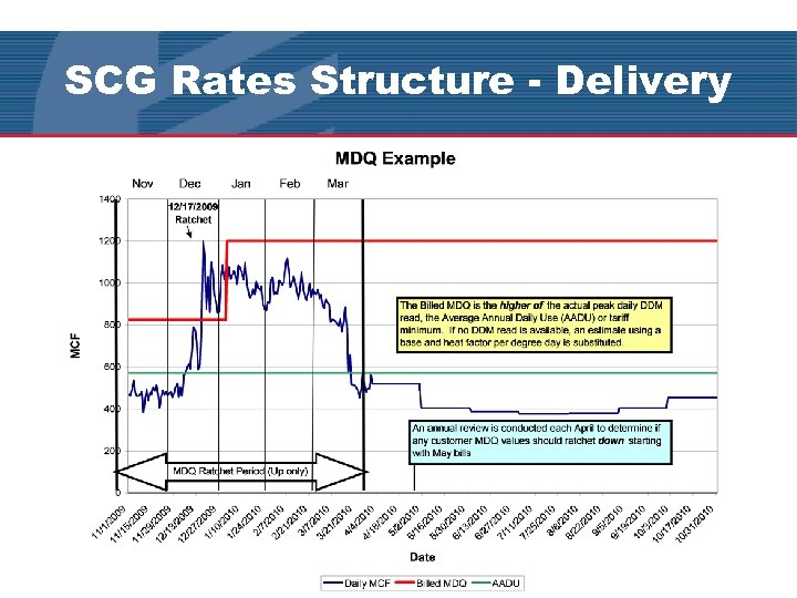 SCG Rates Structure - Delivery