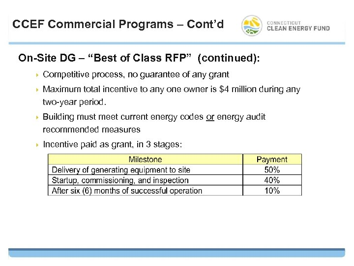 """CCEF Commercial Programs – Cont'd On-Site DG – """"Best of Class RFP"""" (continued): 4"""