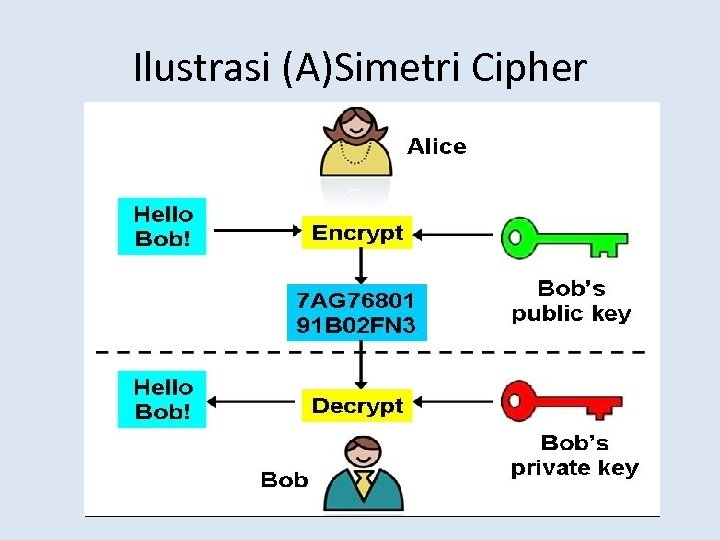 Ilustrasi (A)Simetri Cipher