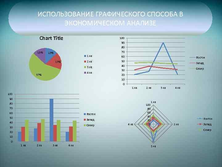 ИСПОЛЬЗОВАНИЕ ГРАФИЧЕСКОГО СПОСОБА В ЭКОНОМИЧЕСКОМ АНАЛИЗЕ Chart Title 13% 1 кв 2 кв 17%