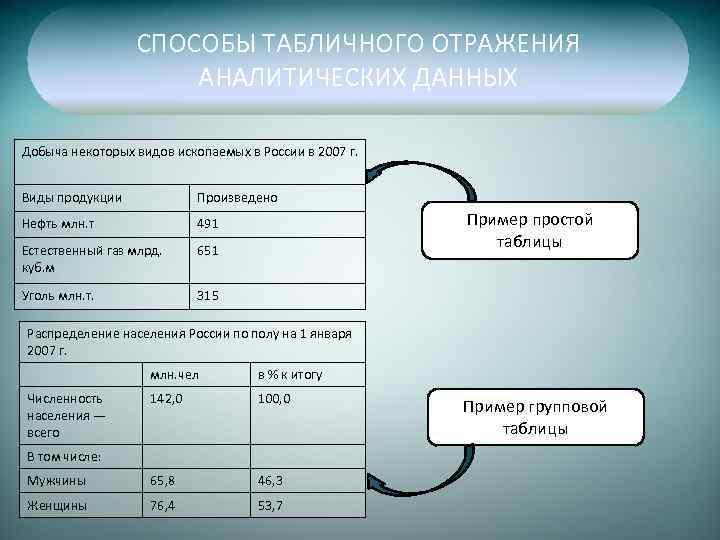 СПОСОБЫ ТАБЛИЧНОГО ОТРАЖЕНИЯ АНАЛИТИЧЕСКИХ ДАННЫХ Добыча некоторых видов ископаемых в России в 2007 г.