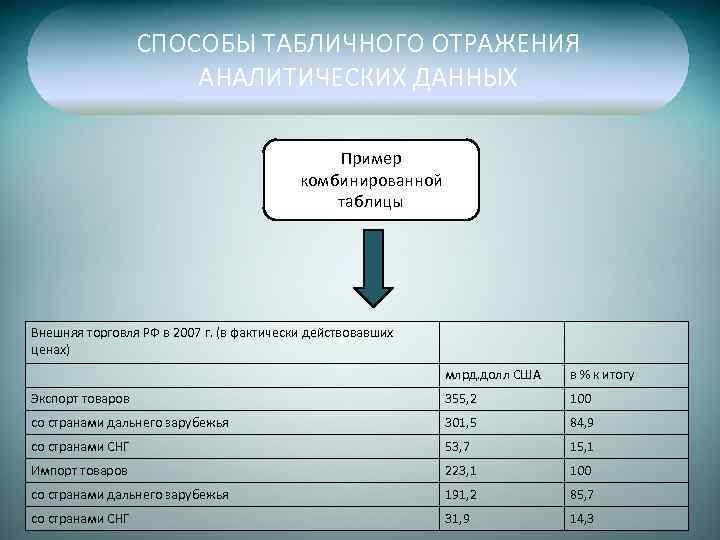 СПОСОБЫ ТАБЛИЧНОГО ОТРАЖЕНИЯ АНАЛИТИЧЕСКИХ ДАННЫХ Пример комбинированной таблицы Внешняя торговля РФ в 2007 г.