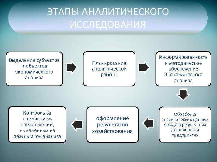 ЭТАПЫ АНАЛИТИЧЕСКОГО ИССЛЕДОВАНИЯ Выделение субъектов и объектов экономического анализа Контроль за внедрением предложений, выведенных