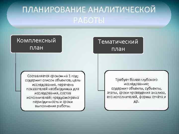 ПЛАНИРОВАНИЕ АНАЛИТИЧЕСКОЙ РАБОТЫ Комплексный план Составляется сроком на 1 год; содержит список объектов, цель