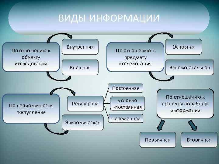 ВИДЫ ИНФОРМАЦИИ По отношению к объекту исследования Внутренняя Внешняя По отношению к предмету исследования