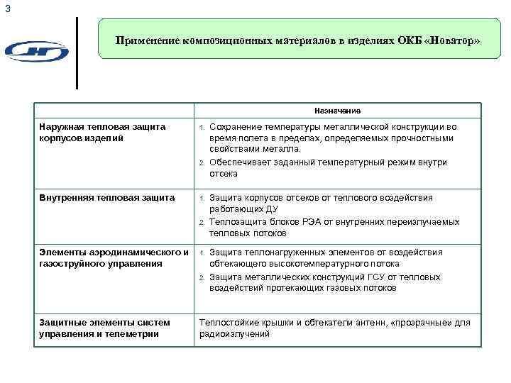 3 Применение композиционных материалов в изделиях ОКБ «Новатор» Назначение Наружная тепловая защита корпусов изделий