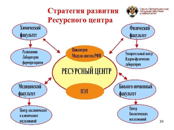 Стратегия развития Ресурсного центра 24